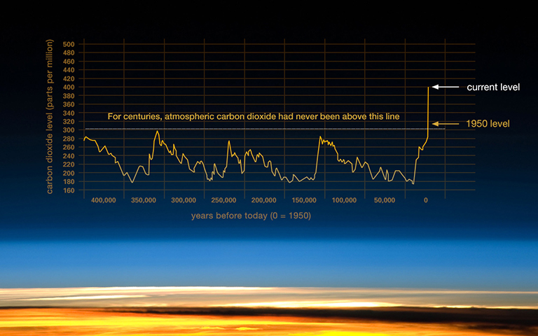 Rise-in-Co2-Graph