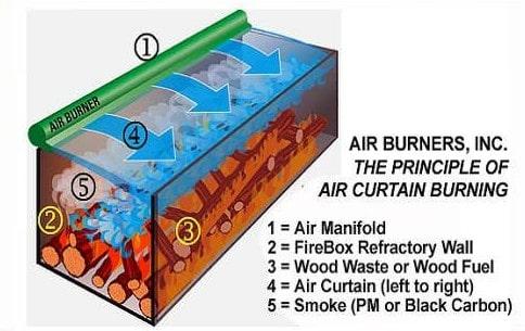 Principle of Air Curtain Burning - crop-min
